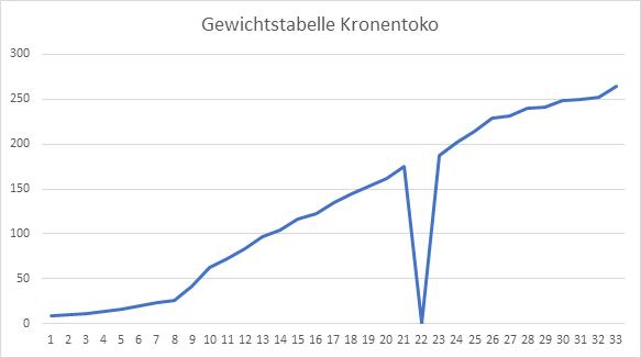 Gewichtstabelle Kronentoko